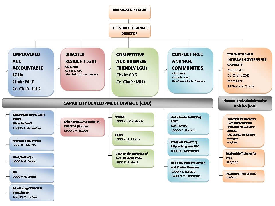 Program Outcome Framework and Organizational Structure