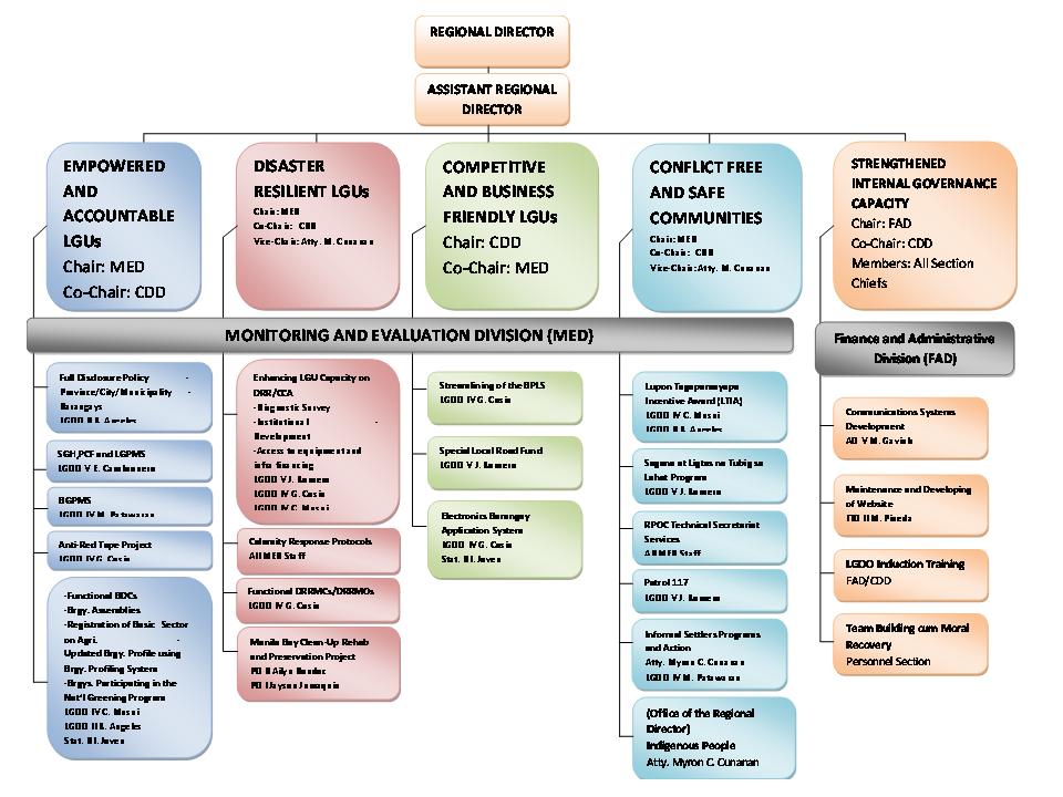 Organizational Structure For Program Outcome